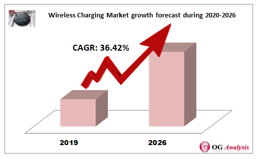 Wireless Charging Market growth forecast during 2020-2026