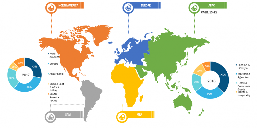 Influencer Marketing Platform Market Research Report