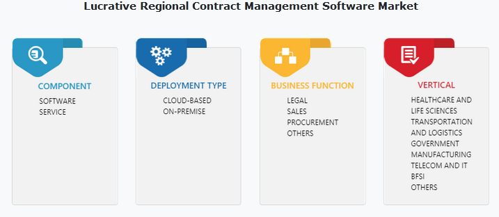 Contract Management Software Market Growth Report to 2027