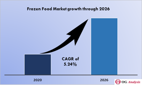 Global Frozen Food Market