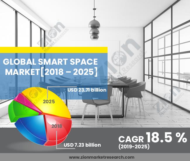 Smart Space Market