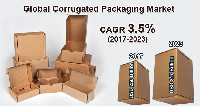 Corrugated Packaging Market