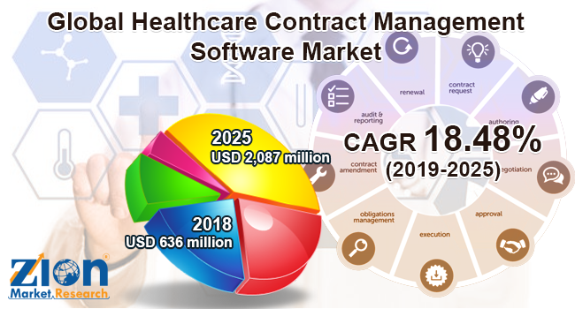 Healthcare Contract Management Software Market