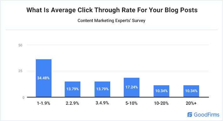 average-click-through-rate-graph