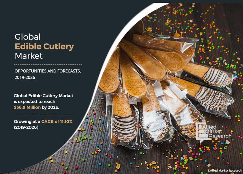 Edible Cutlery Market