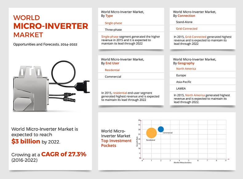 Micro Inverter Market Anticipated to Grow $2.7 Billion By 2022 at 27.3% CAGR | Business Development Strategies – 2027
