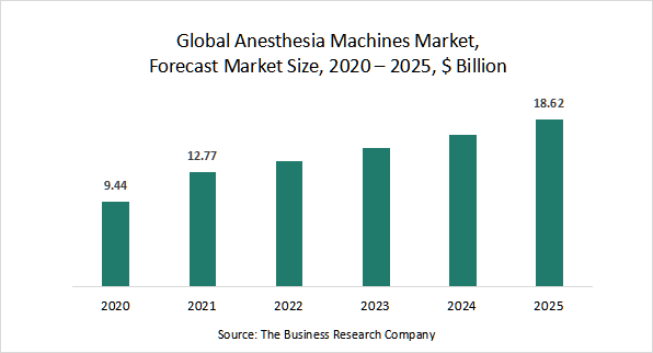 anesthesia machines market