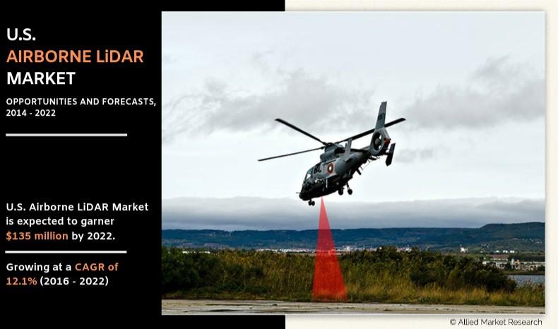 U.S. Airborne LiDAR Market