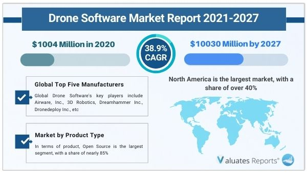 Drone Software Market Size & Share 2027