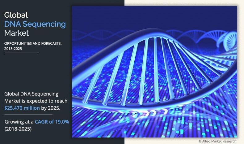 DNA Sequencing Market