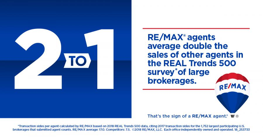 RE/MAX Agents Outproduce The Competition 2:1