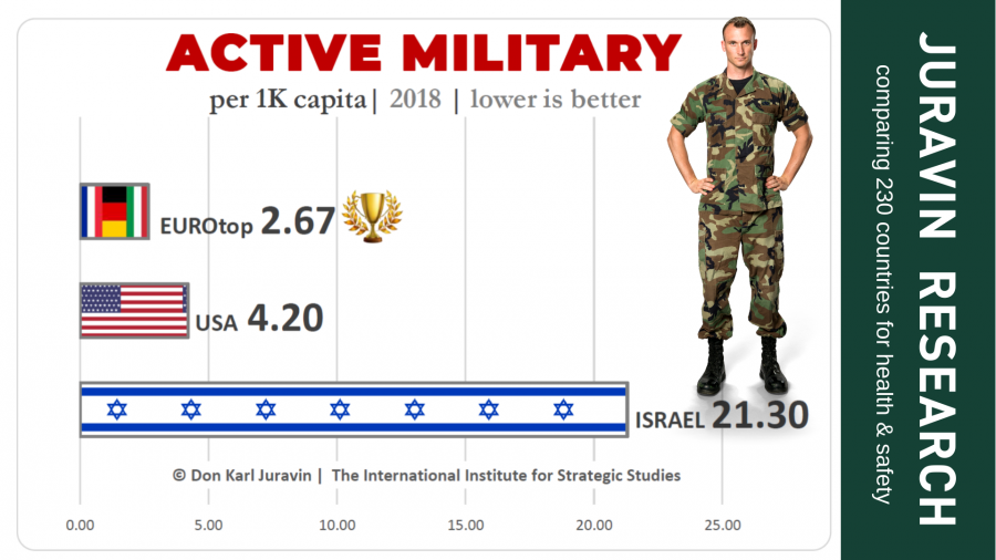 Active military personnel - JURAVIN RESEARCH comparing 230 countries