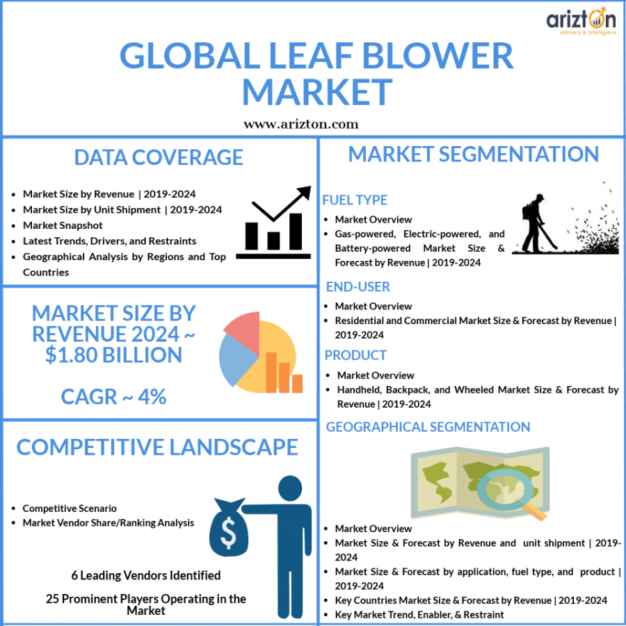 Leaf blower market size and growth in CAGR 2024
