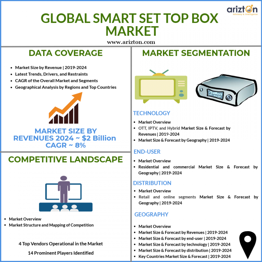 Global smart set top box market - STB market size and growth 2024