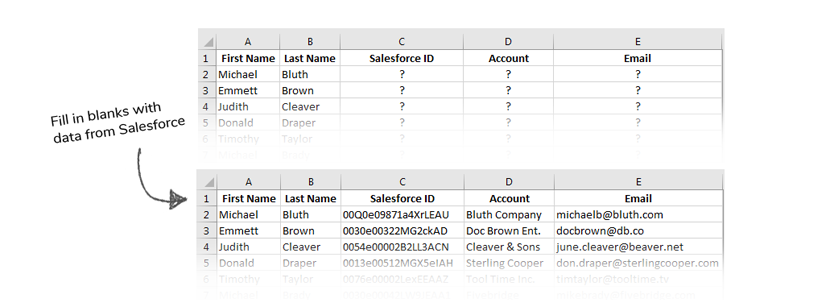 With just a few pieces of data, Cloudingo digs through Salesforce and reports back any related information you'd like, such as record IDs, account names, statuses – anything!