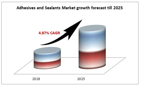Adhesives and Sealants Market growth forecast till 2025