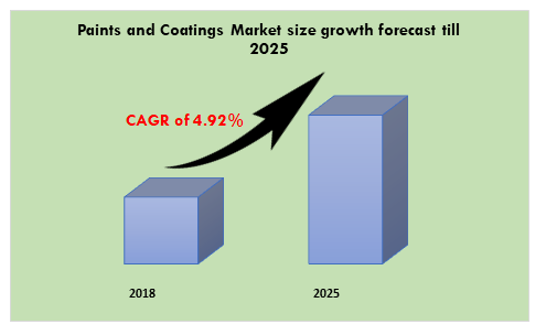 Paints and Coatings Market growth forecast till 2025