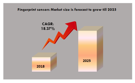 Fingerprint sensors Market size is forecast to grow till 2025
