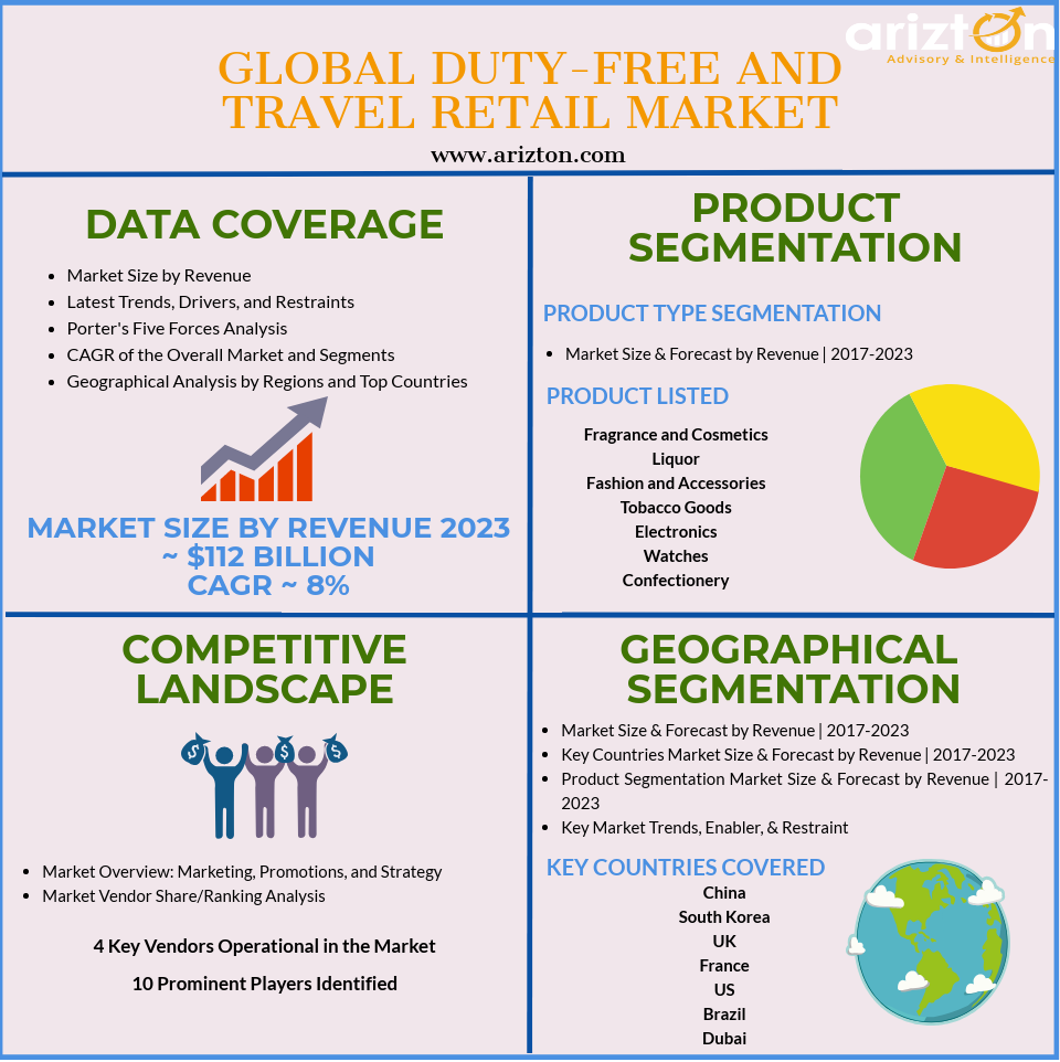 Duty-Free and Travel Retail Market - Industry Insights