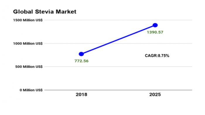 Global Stevia Market Value line chart