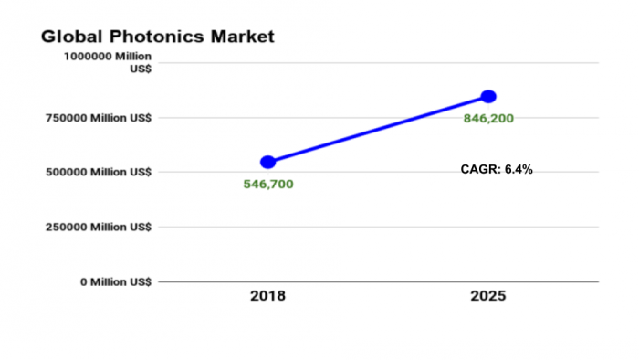 Global Photonics Market