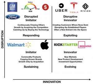 An image of a 2x2 grid explaining Disrupted Innovation created by Nigel Thurlow