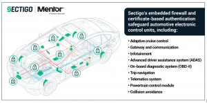 By protecting ECUs such as advanced driver assistance systems (ADAS), steering, braking, etc. from attack, the firewall prevents access from outside cyberattacks on a car's electronics, while enabling access to upgrades and updates