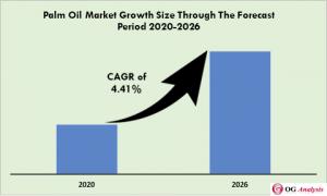 Global Palm Oil Market