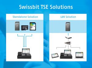 Swissbit TSE as standalone and LAN-Solution.