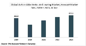 The Automobile Rental And Leasing Market
