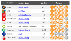Mobile Security Products tested 2020 by AV-Comparatives