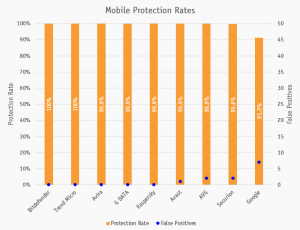 Mobile Security Test Results 2020 by AV-Comparatives