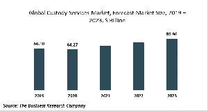 Custody Services Market Report