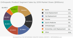 Orthopedic Product Sales by Market Segment