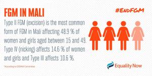 Type II FGM (excision) is the most common form of FGM in Mali affecting 48.9% of women and girls aged between 15 and 49.