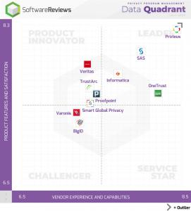 Proteus®NextGen Data Privacy™ ranked #1 data privacy software platform by users