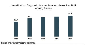In-Vitro Diagnostics Market Report
