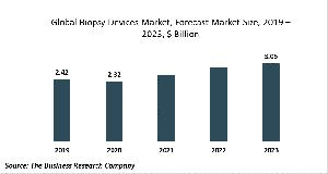 Biopsy Devices Market Report 2020-30: Growth And Change