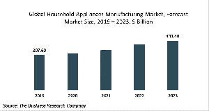 Household Appliances Manufacturing Market - By Type Of Appliance (Small Electrical Appliances, Household Cooking Appliances, Household Refrigerators And Home Freezers, Household Laundry Equipment And Other Major Household Appliances), By Distribution, By