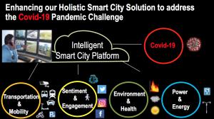 IPgallery Covid-19 Intelligent Platform