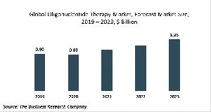 Oligonucleotide Therapy Market Report 2020-30: Covid 19 Growth And Change