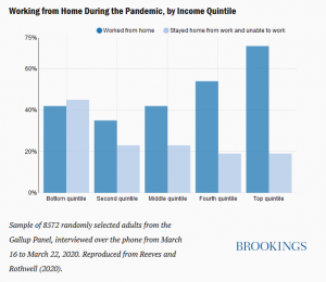 brookings intitute wfh chart