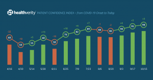Patient Confidence Index - from COVID-19 Onset to Today