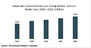 Non-Animal Alternatives Testing Market Report 2020