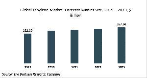 Ethylene Market Report 2020