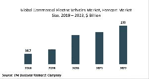 Commercial Electric Vehicles Market Report 2020