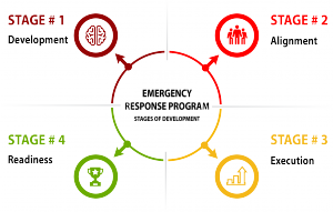 Emergency Response Program