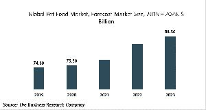 Pet Food Market Report 2020-30: Covid 19 Impact And Recovery