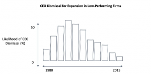 Chart showing declining trend in CEO dismissal for expansion in low performing firms