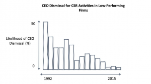 Chart showing declining trend in CEO dismissal for CSR activities in low performing firms